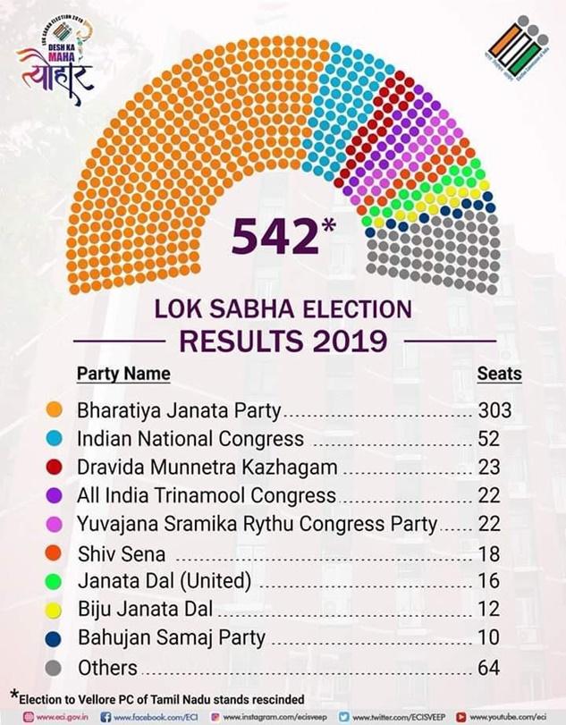 Elections, Bhakts, Indian elections, Loksabha election, why did modi win, Modi wave, BJP win, Amit Shah Modi, Indian elections 2019, Is modi bad, modi development, liberals, liberal politics